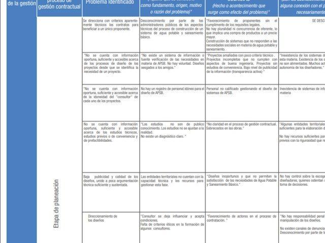 Matriz Identificación de Riesgos de Corrupción – Fase I