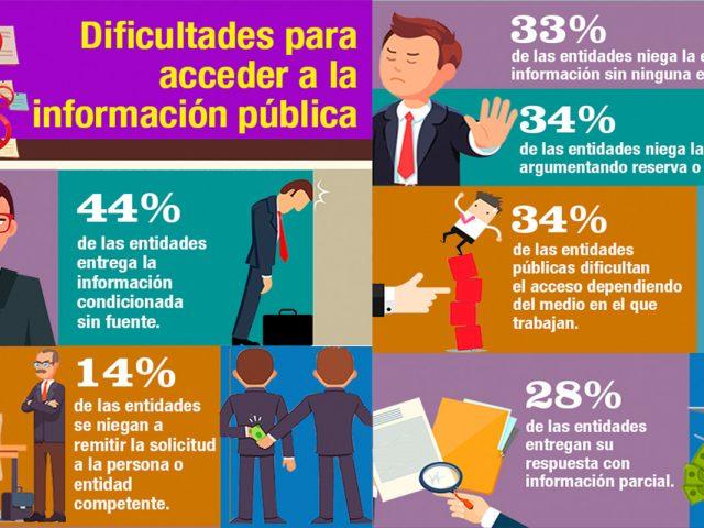 Veeduría ciudadana a Ley de Acceso a la Información pública